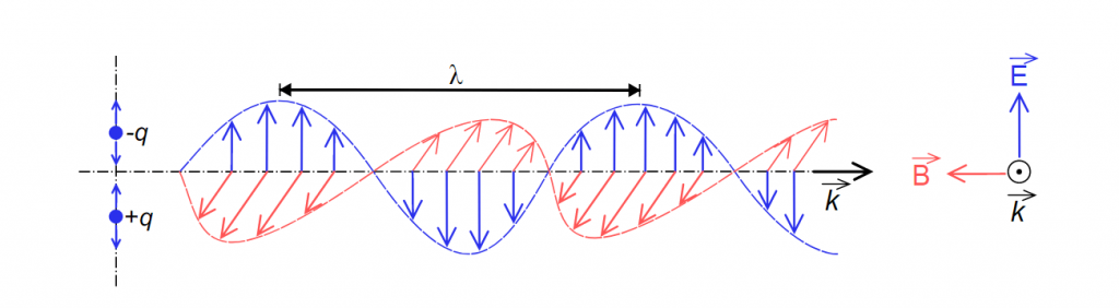 sóng điện từ