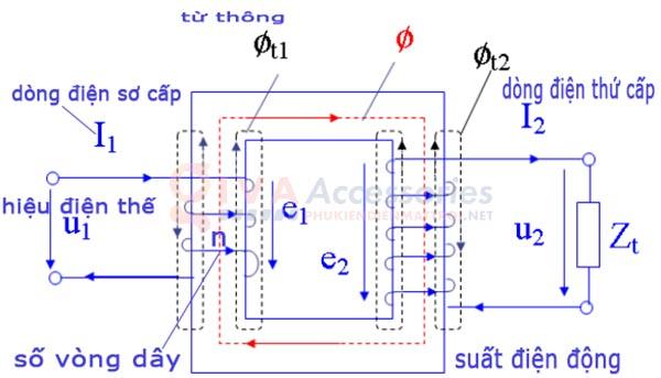 cấu tạo nguyên lý biến áp xung